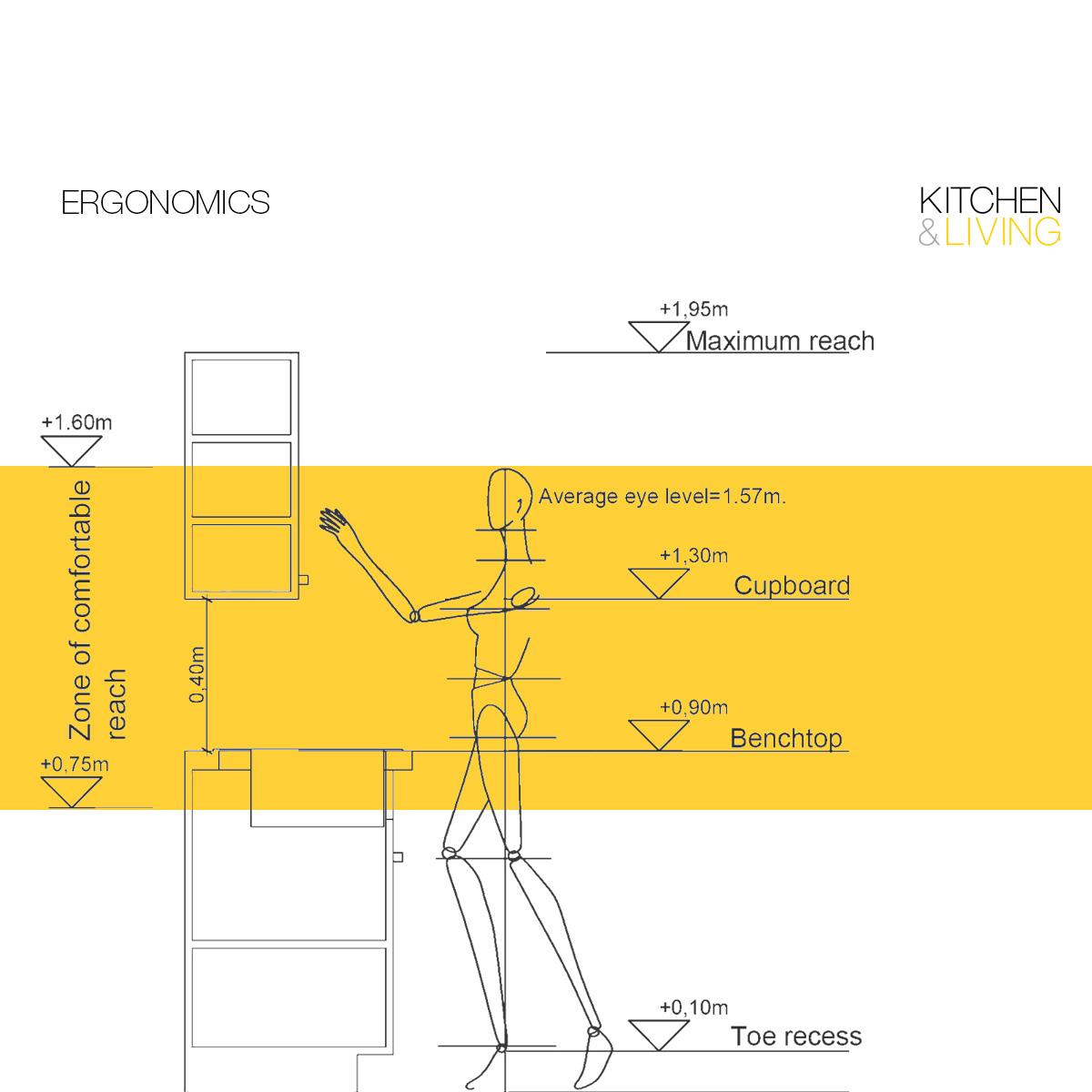 Ergonomic Kitchen Design Lebanon